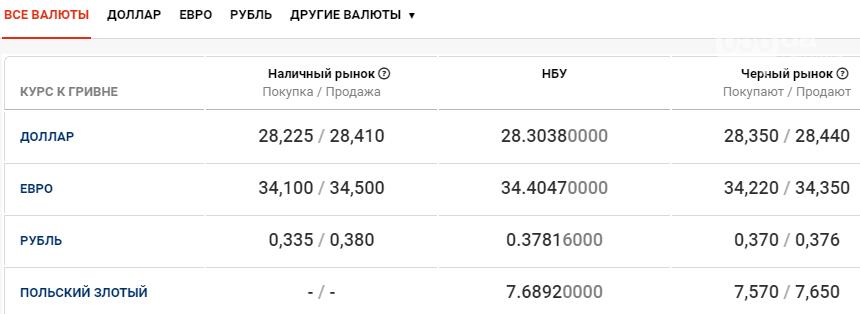 Курс валют в Днепре сегодня, 4 декабря , фото-1