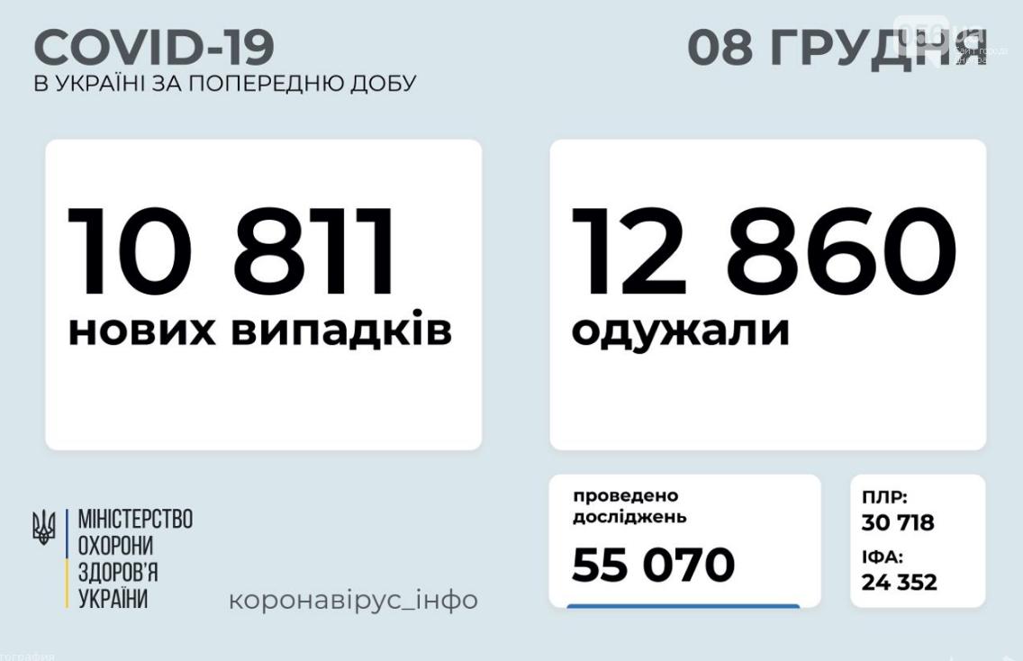 Коронавирус в Украине 8 декабря: сколько людей заболело, а сколько выздоровело, фото-1