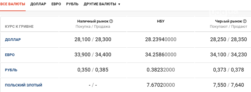 Курс валют в Днепре сегодня, 8 декабря , фото-1