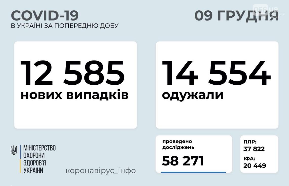 Коронавирус в Украине 9 декабря: сколько людей заболело, а сколько выздоровело за сутки , фото-1