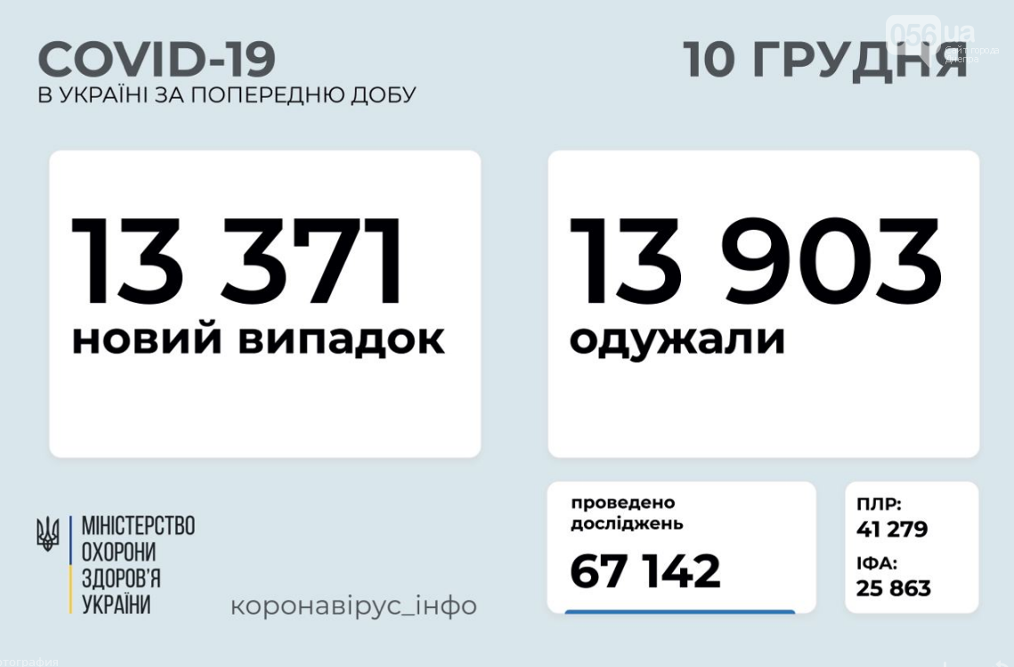 Коронавирус в Украине 10 декабря: стало известно о количестве заболевших и выздоровевших, фото-1