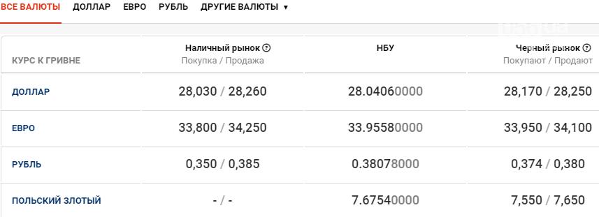 Курс валют в Днепре сегодня, 10 декабря , фото-1