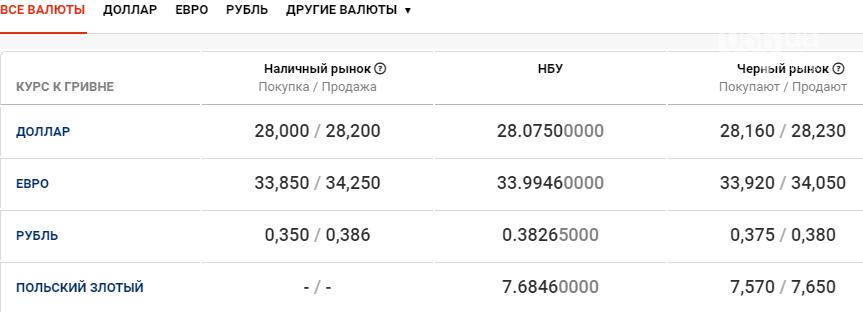 Курс валют в Днепре сегодня, 11 декабря , фото-1