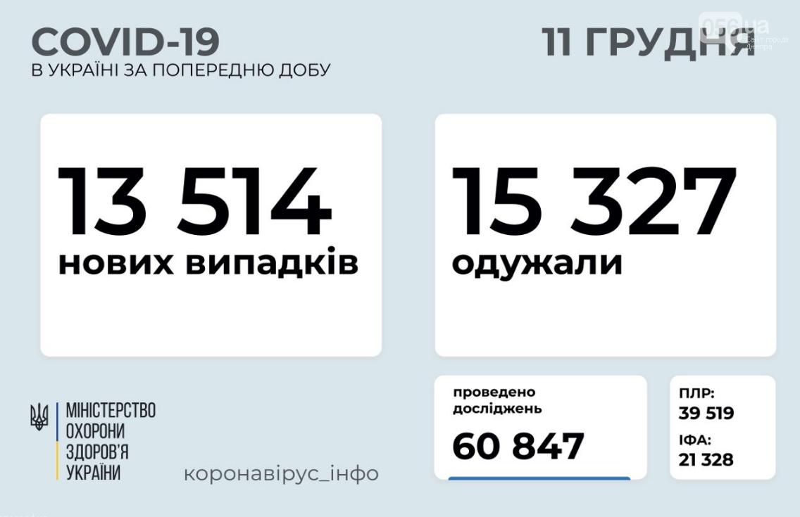 Коронавирус в Украине 11 декабря: сколько человек заболело, а сколько выздоровело , фото-1