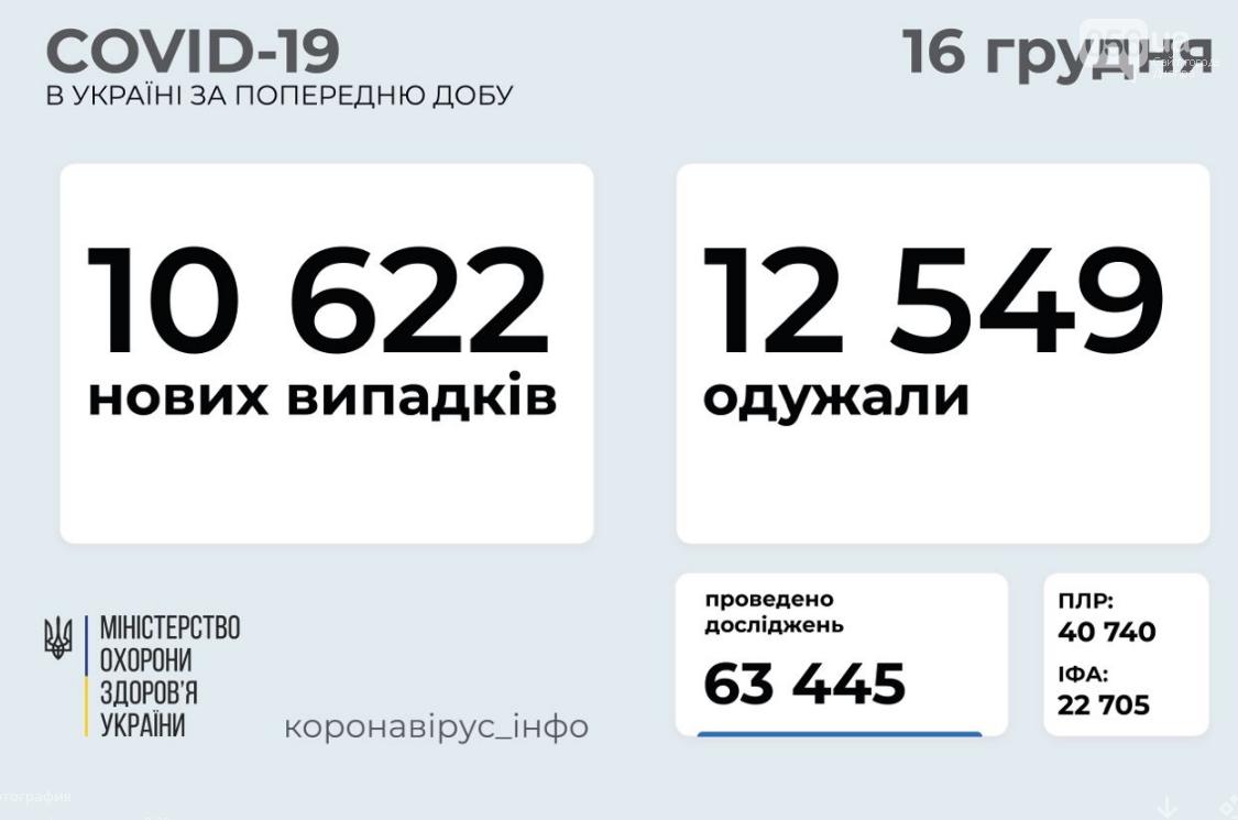 Коронавирус в Украине 16 декабря: сколько человек заболело и сколько выздоровело , фото-1