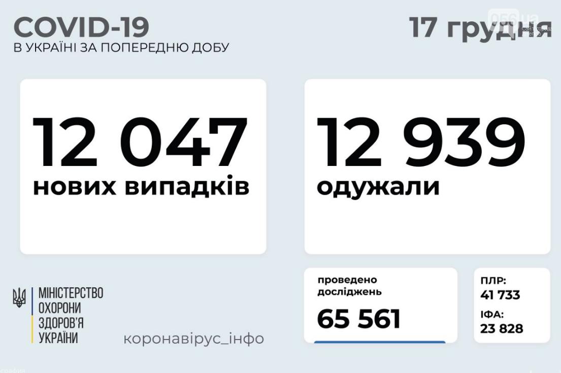 Коронавирус в Украине: данные на 17 декабря , фото-1