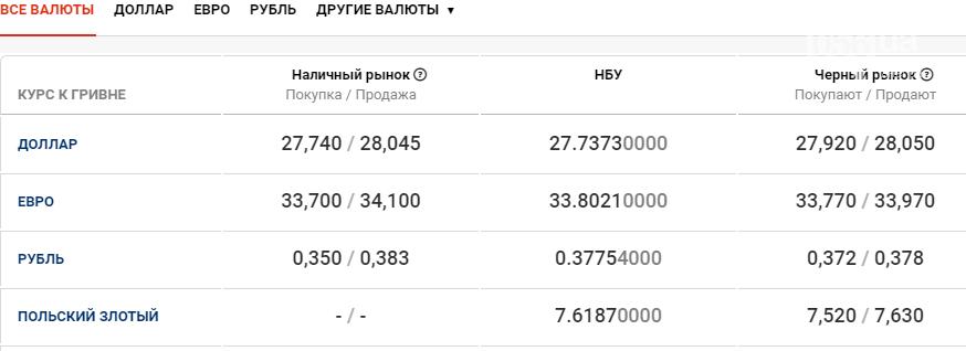 Курс валют в Днепре сегодня, 17 декабря , фото-1