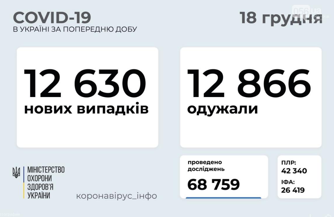 Коронавирус в Украине 18 декабря: какие цифры озвучило МОЗ, фото-1
