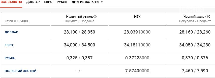 Курс валют в Днепре сегодня, 22 декабря , фото-1