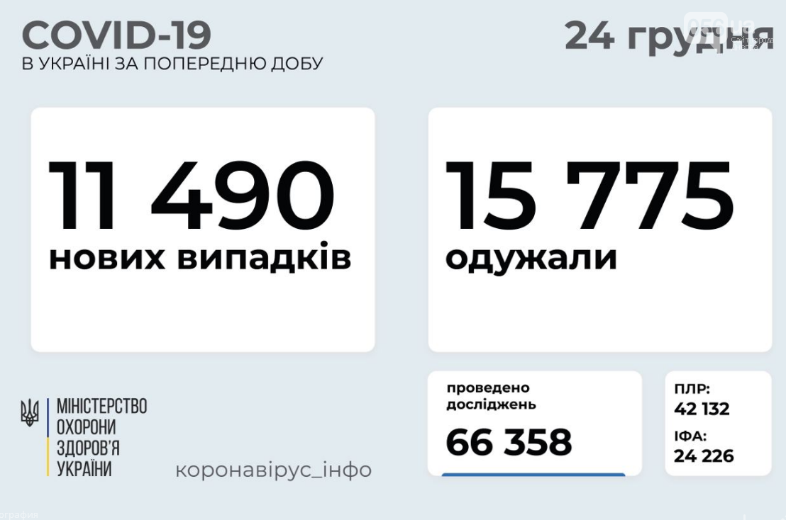 Коронавирус в Украине 24 декабря: статистика по областям, фото-1