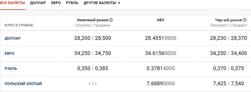Курс валют в Днепре сегодня, 24 декабря , фото-1