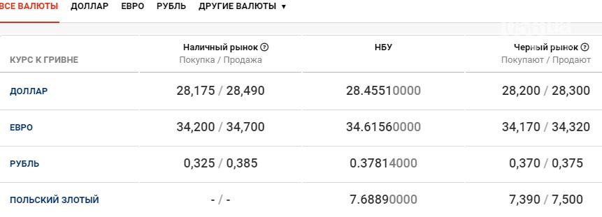 Курс валют в Днепре сегодня, 25 декабря , фото-1