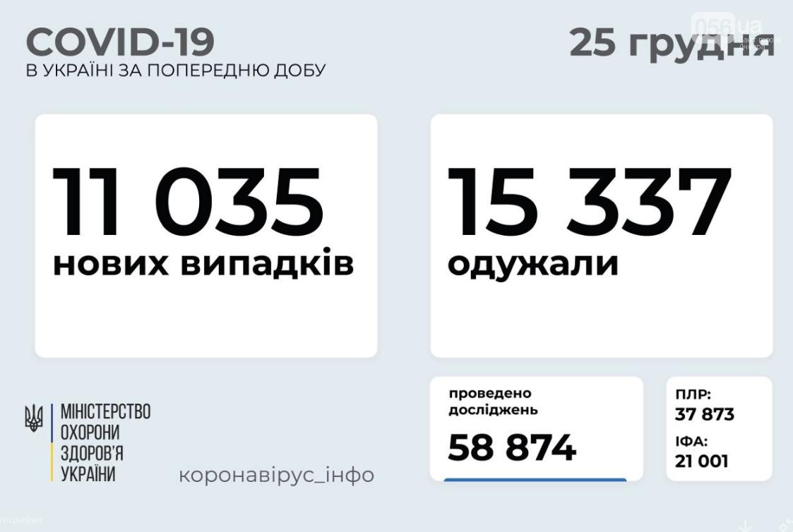 Коронавирус в Украине: данные по областям на 25 декабря , фото-1