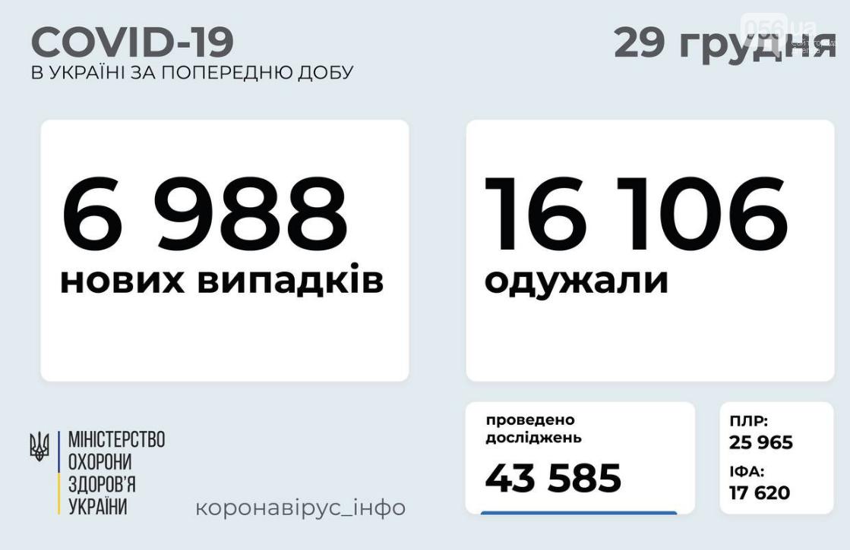 Коронавирус в Украине: данные на 29 декабря , фото-1