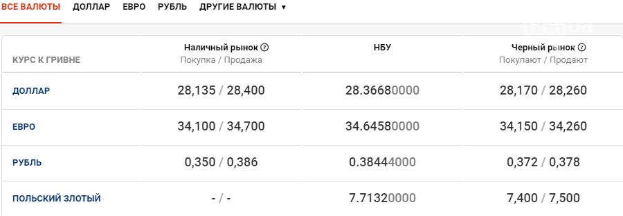 Курс валют в Днепре сегодня, 29 декабря , фото-1