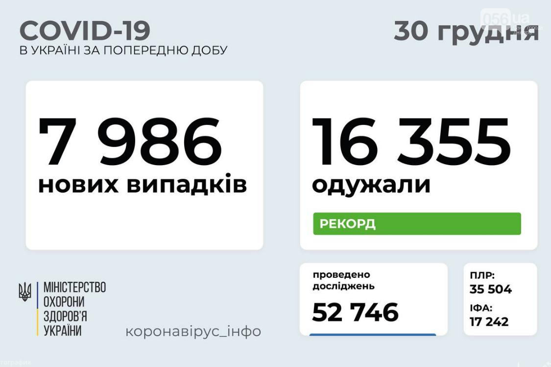 Коронавирус в Украине: статистика на 30 декабря по областям, фото-1