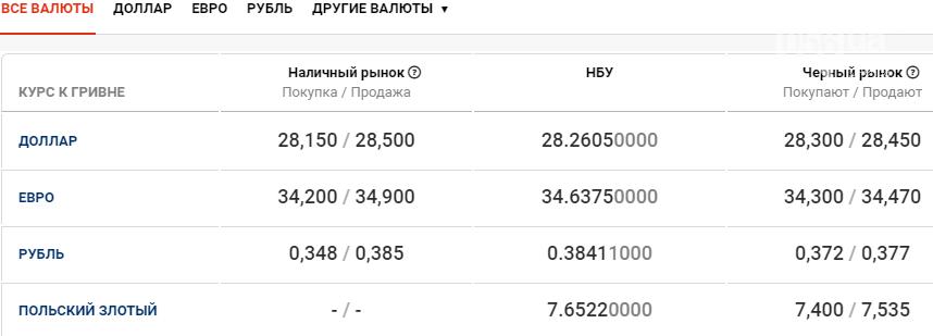 Курс валют в Днепре сегодня, 31 декабря , фото-1