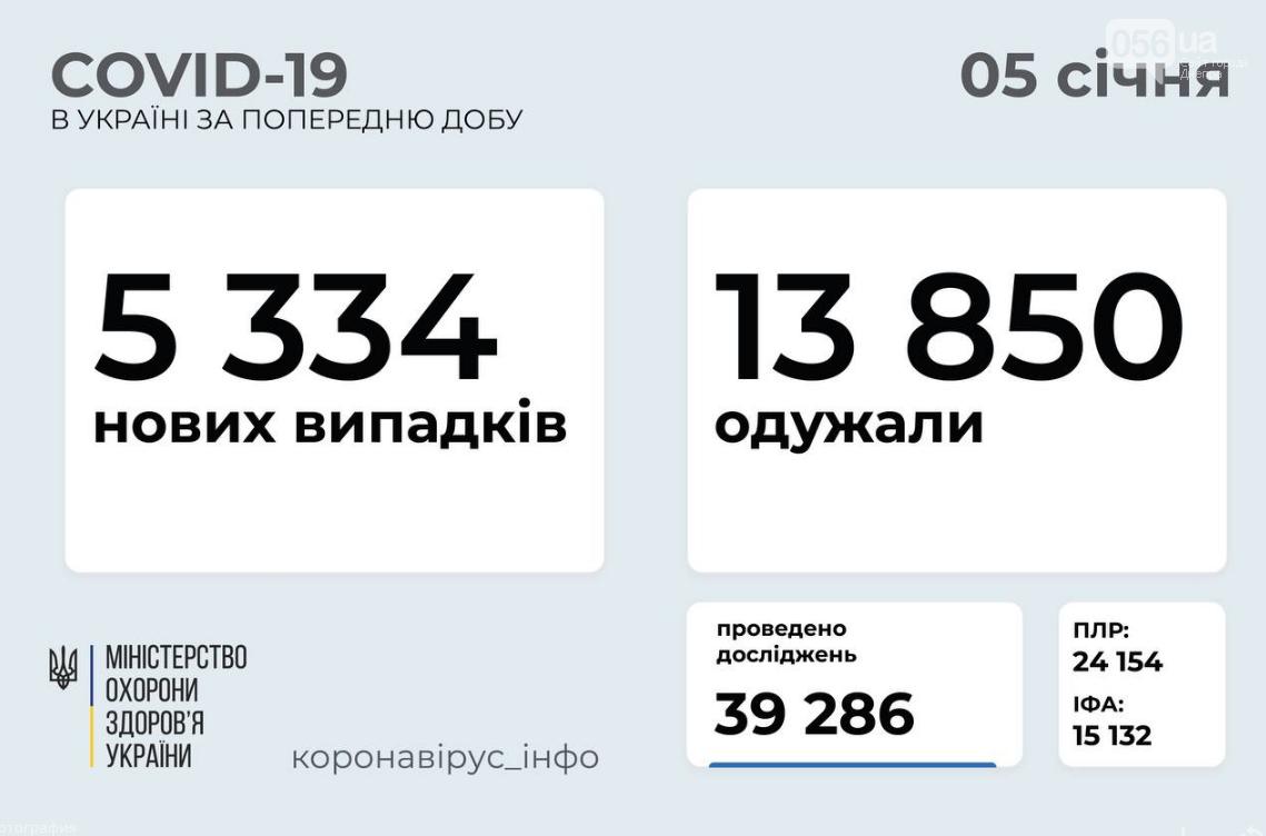 Коронавирус в Украине: данные на 5 января, фото-1