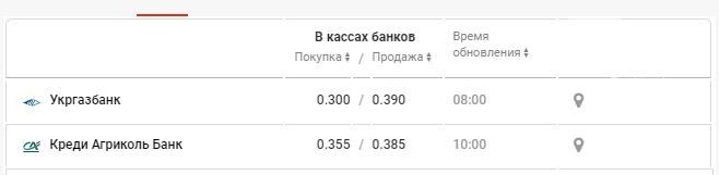 Стоимость рубля в банках