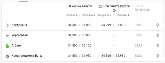 Стоимость евро а банках