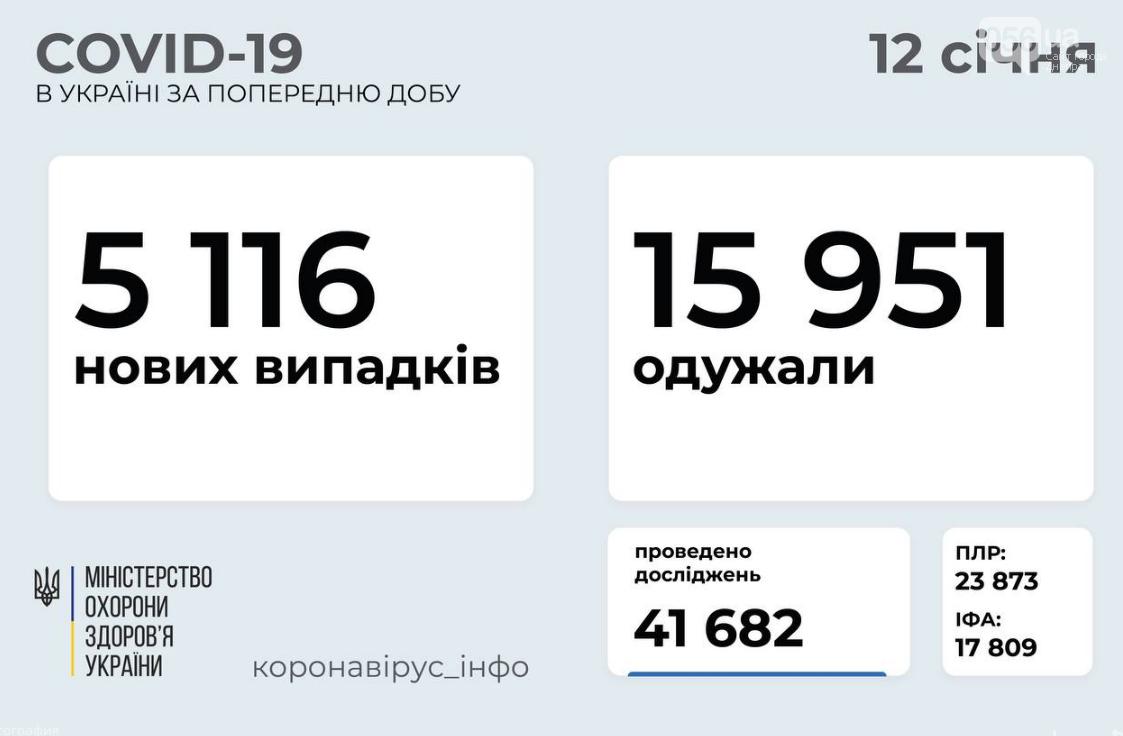 Коронавирус в Украине 12 января: статистика по регионам , фото-1