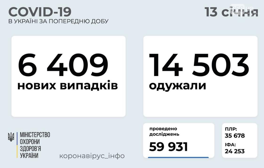 Коронавирус в Украине: данные по областям на 13 января , фото-1