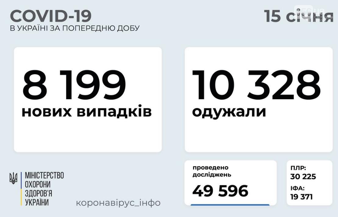 Коронавирус в Украине 15 января: статистика по областям , фото-1