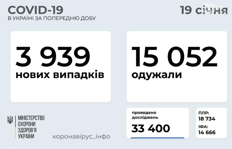Коронавирус в Украине 19 января: статистика по регионам , фото-1