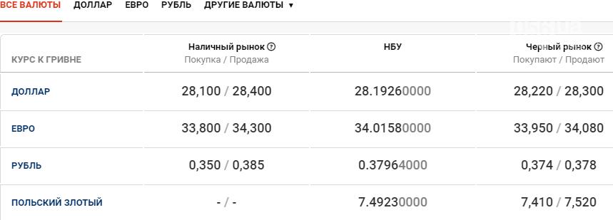 Курс валют в Днепре сегодня, 19 января , фото-1
