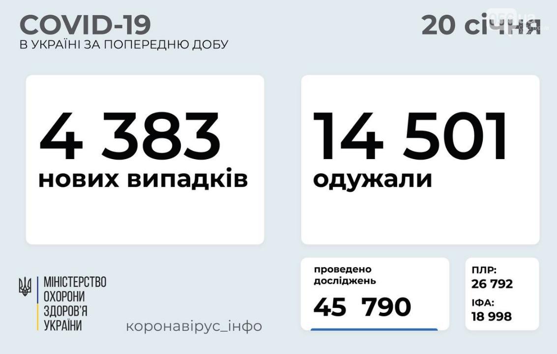 Коронавирус в Украине: статистика по областям на 20 января , фото-1