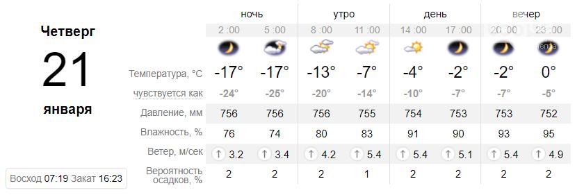 Температура до +9°: когда днепрянам ждать резкое потепление, фото-2