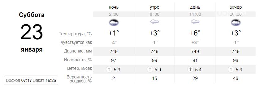 Температура до +9°: когда днепрянам ждать резкое потепление, фото-4