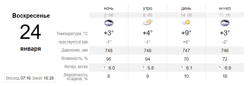 Температура до +9°: когда днепрянам ждать резкое потепление, фото-5