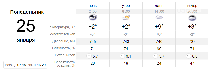 Температура до +9°: когда днепрянам ждать резкое потепление, фото-6