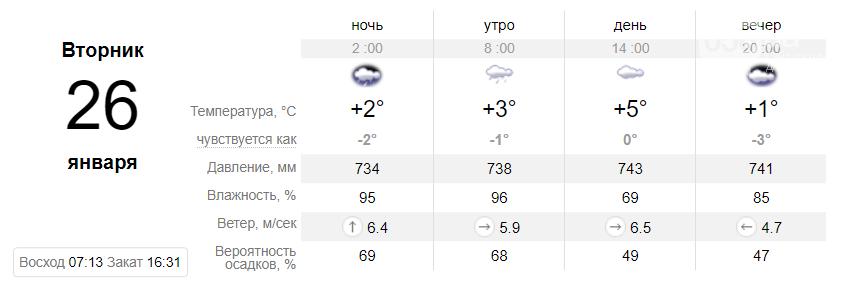 Температура до +9°: когда днепрянам ждать резкое потепление, фото-7