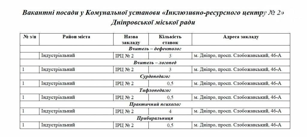 Работа в Днепре: ТОП-180 вакансий в сфере образования, фото-1