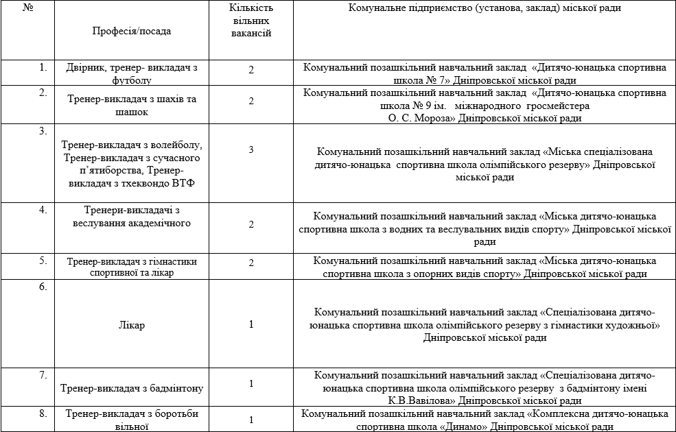 Работа в Днепре: ТОП-180 вакансий в сфере образования, фото-2