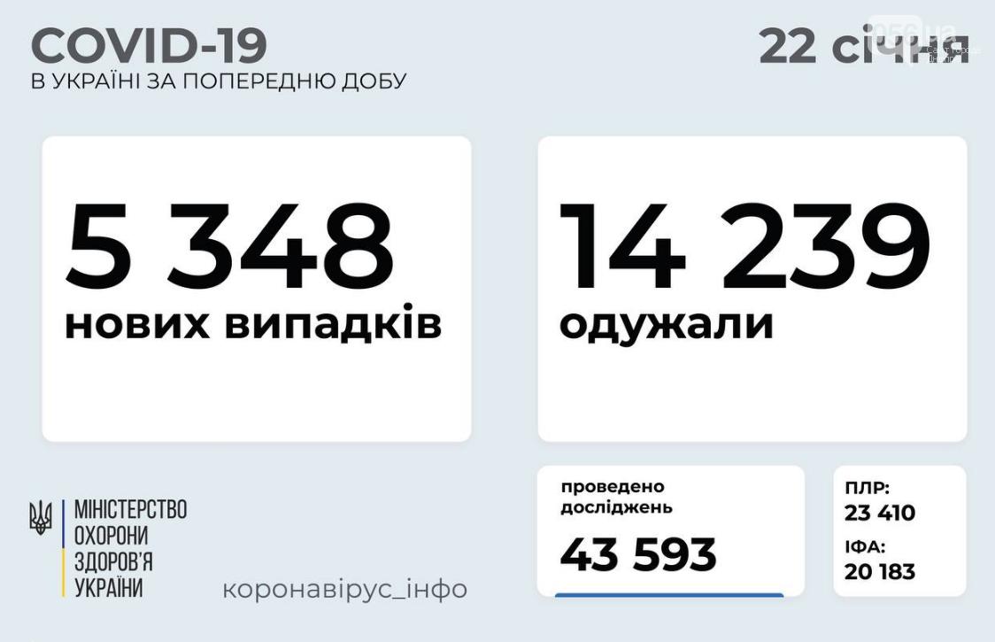 Коронавирус в Украине 22 января: статистика заболеваемости по областям , фото-1