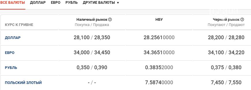 Курс валют в Днепре сегодня, 22 января , фото-1