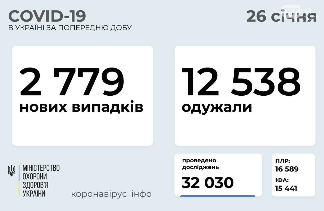Коронавирус в Украине 26 января: статистика по областям, фото-1