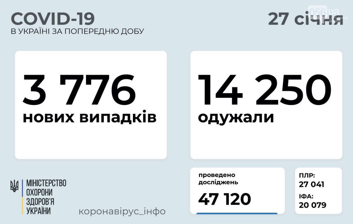 Коронавирус в Украине: статистика заболеваемости по областям на 27 января , фото-1