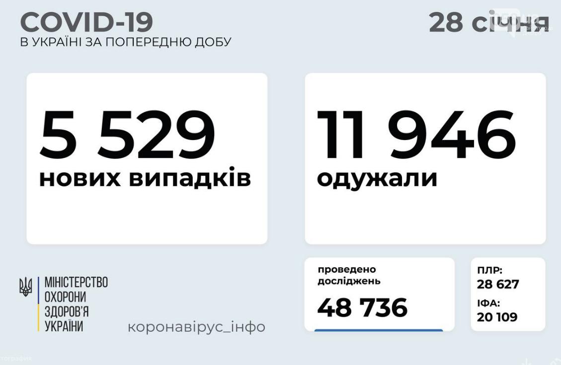 Коронавирус в Украине 28 января: данные по областям , фото-1