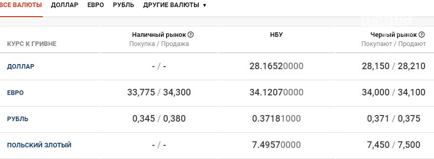 Курс валют в Днепре сегодня, 28 января , фото-1