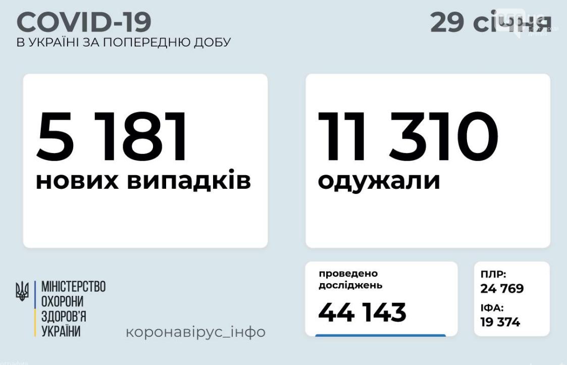 Коронавирус в Украине 29 января: статистика по областям , фото-1