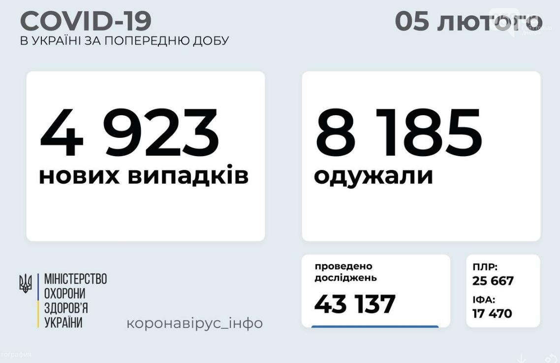 Коронавирус в Украине: статистика на утро 5 февраля , фото-1