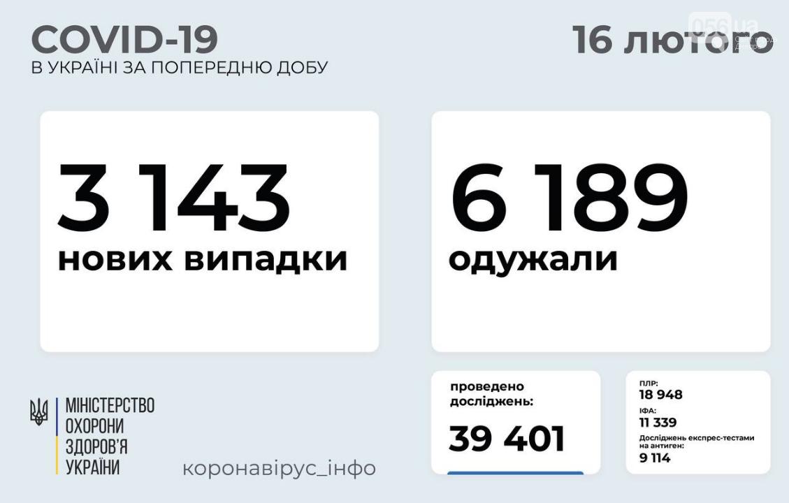 Коронавирус в Украине: статистика заболеваемости за сутки на 16 февраля , фото-1