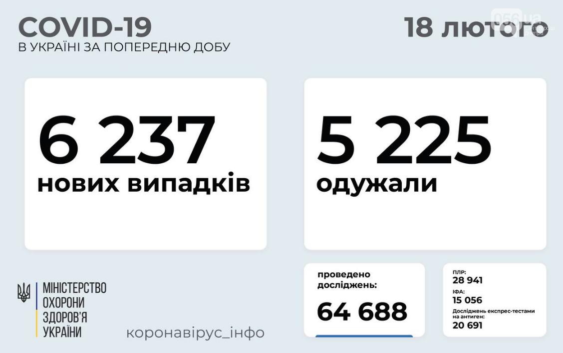 Коронавирус в Украине 18 февраля: заболевших снова больше, чем выздоровевших, фото-1