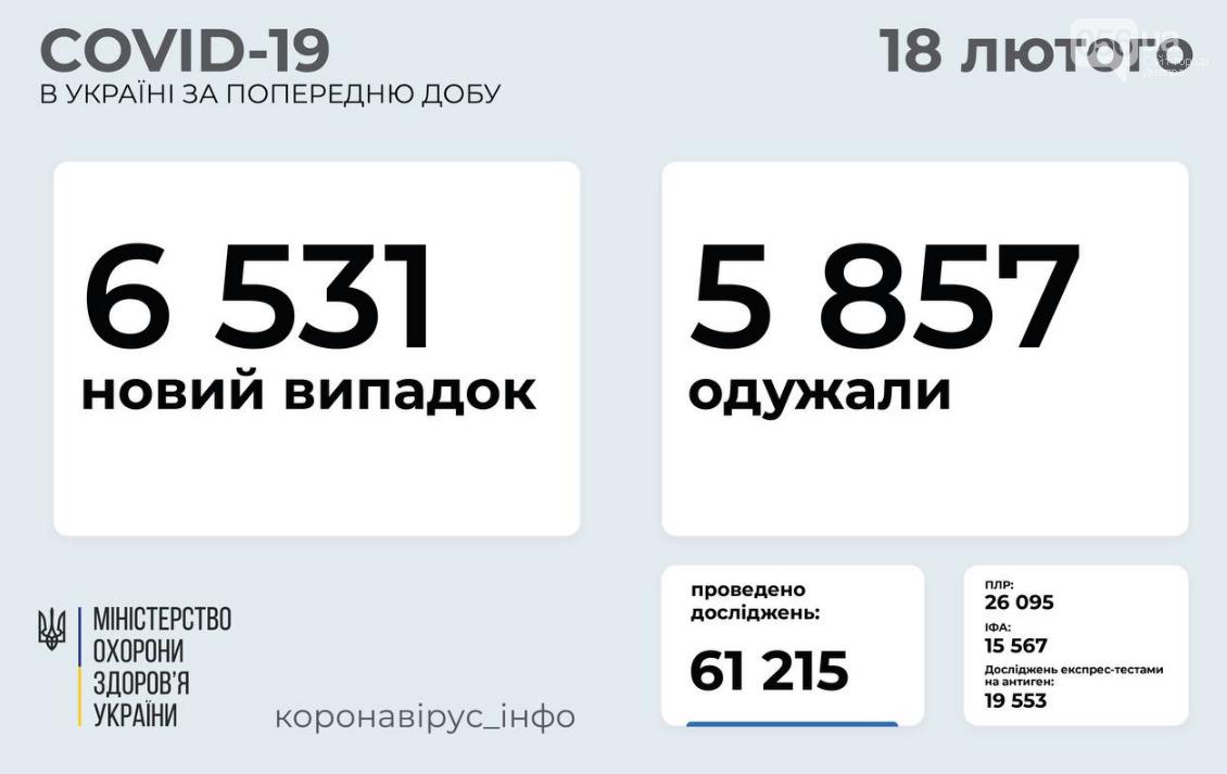 Коронавирус в Украине: статистика на 19 февраля , фото-1