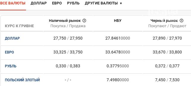 Курс валют в Днепре сегодня, 19 февраля , фото-1