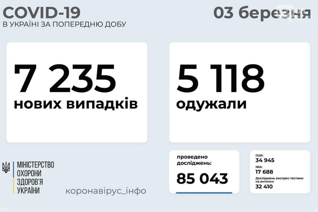 Коронавирус в Украине: статистика по областям на 3 марта , фото-1